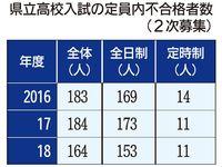 定員内なのに「不合格」164人 2018年度・沖縄県立高校入試 九州他県の2~6倍