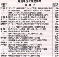 伊是名島にイチゴ工場 内閣府、離島振興22事業を補助