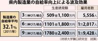 自給率向上で波及効果狙え 製造業3ポイント上昇で509億円効果 琉大が試算