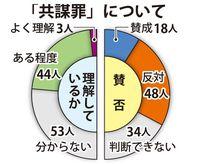 「共謀罪」法案、沖縄県民100人に聞きました