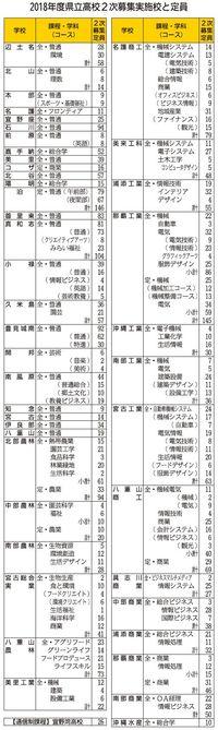 沖縄の県立高校入試、きょう合格発表 2次募集定員決まる
