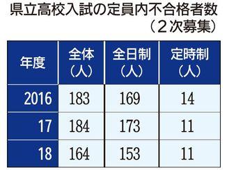 県立高校入試の定員内不合格者数(2次募集)