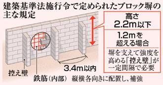 建築基準法施行令で定められたブロック塀の主な規定