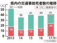 沖縄で二輪事故が多発 死亡24人、過去10年で最悪 未成年6人も