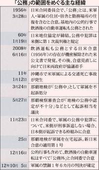 地位協定、依然高い壁 日本で裁判は米次第