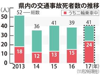 県内の交通事故死者数の推移