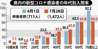 県内の新型コロナ感染者の年代別入院率
