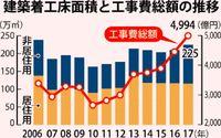 県内の工事費 最高額/17年12.2%増4994億円 NIAC調べ/大型施設増 人件費が上昇