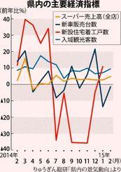 県内の主要経済指標