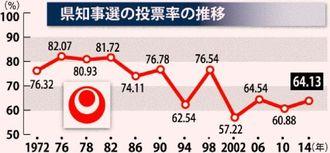 沖縄県知事選の投票率の推移
