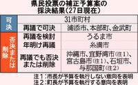 説得続ける沖縄県、法的義務勧告も 辺野古新基地県民投票 34市町村は予算案可決