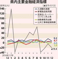 県内景気は「拡大」/日銀昨年12月 53カ月連続維持