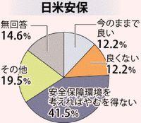 【市町村長アンケート・日米安保】「やむを得ず」最多41% 地位協定の見直し課題