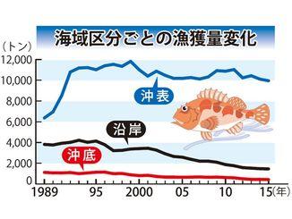 海域区分ごとの漁獲量変化
