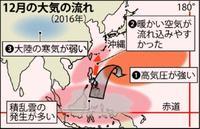 12月の沖縄暑かった 平均気温21.3度、過去最高タイ