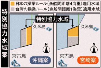 特別協力水域の日台ルール適用 沖縄案と宮崎案