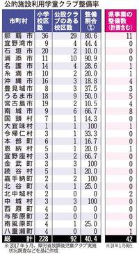公設学童の整備に遅れ 沖縄県「21年度に100カ所」目標が…完了・計画42カ所