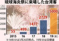 琉球海炎祭に台湾人熱視線/日本一早い花火大会 3年で来場者50倍に/中国語で演出 集客成功