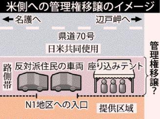 米側への管理権移譲のイメージ