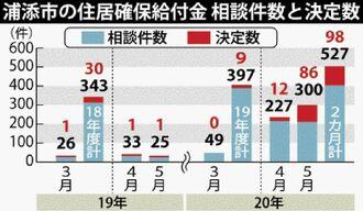 浦添市の住居確保給付金 相談件数と決定数