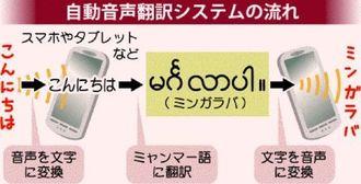 自動音声翻訳システムの流れ