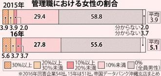 管理職における女性の割合