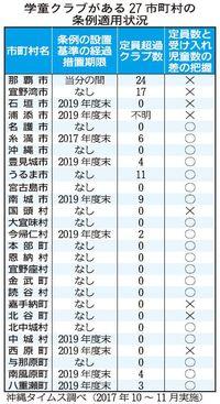 条例制定も、学童クラブ対応に差 沖縄県内11市町村で「経過措置」