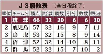 J3勝敗表(上位分、全日程終了)