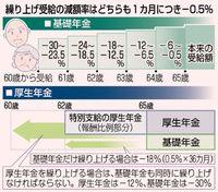 [シニアの備え](11)/第3部 繰り上げ受給(4)/年金の減額は生涯続く