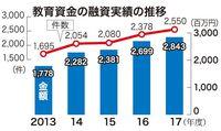 増える教育融資 沖縄公庫、2017年度は過去最高に 件数7%、額5%増