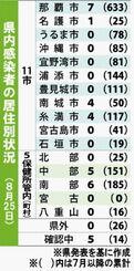 県内感染者の居住別状況(8月25日)