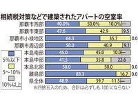 那覇は物件不足、本島中部は空き室顕著 税金対策で建築のアパート