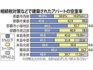 相続税対策などで建築されたアパートの空室率