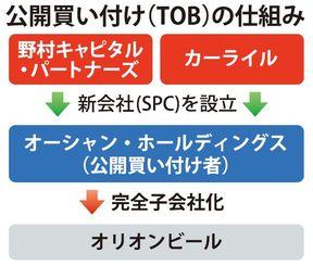 公開買い付け(TOB)の仕組み