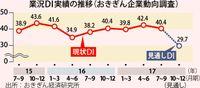 業況 25期連続プラス/おきぎん研7〜9月期 工事受注増など影響