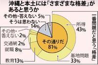 沖縄復帰45年…「本土との格差」で世代間ギャップ 若い層ほど「基地」より「所得」
