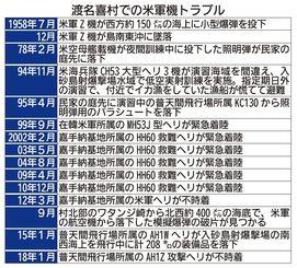 渡名喜村での米軍機のトラブル