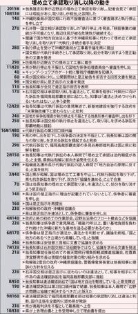 辺野古承認取り消し1年 訴訟乱立、対立続く国と県