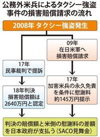 米兵タクシー強盗裁判:損害賠償2640万円を認定 日本側に見舞金申請へ