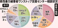 厳罰化 抑制へ一歩/関係者 改正を評価/性犯罪 重要犯罪の4〜6割
