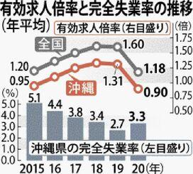 有効求人倍率と完全失業率の推移