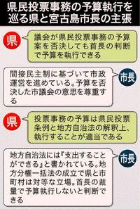 [辺野古問う 県民投票2・24]/宮古島市、不参加を維持/県民投票 法解釈 県とずれ