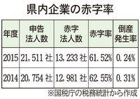 沖縄は会社の増加率1位、赤字率は全国46位「日本有数の活気ある県」