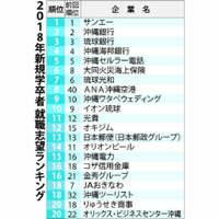 沖縄の就職人気ランキング サンエー5年連続1位