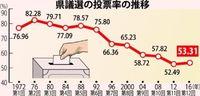 沖縄県議選 23市町村で投票率上昇