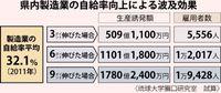 自給率35.1%で509億円効果/県内製造業 琉大が試算 振興・雇用創出も期待