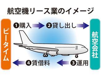 航空機リース業のイメージ