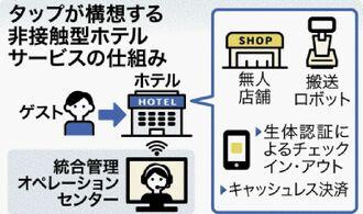 タップが構想する非接触型ホテルサービスの仕組み