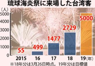 「琉球海炎祭」に来場した台湾客