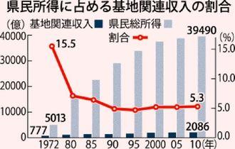 県民所得に占める基地関連収入の割合